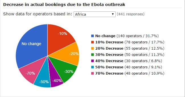 the effects of the ebola outbreak on tourism in africa What are the long-term effects of ebola  will likely learn a lot more about the disease's aftermath from the most recent outbreak in west africa,.